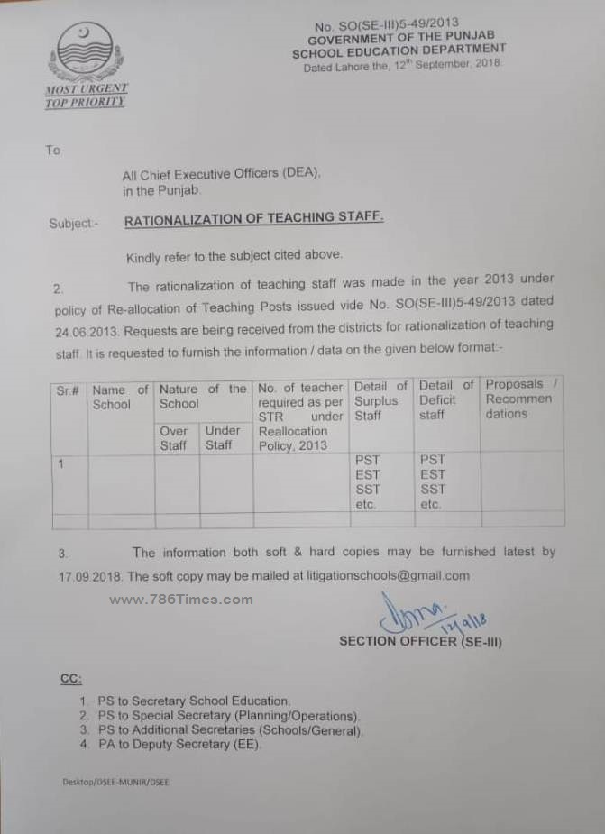 RATIONALIZATION OF TEACHING STAFF 2018-19 under re allocation Policy 2013